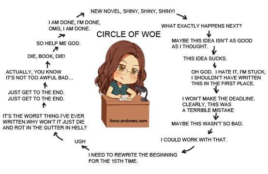 Writing circle of woe