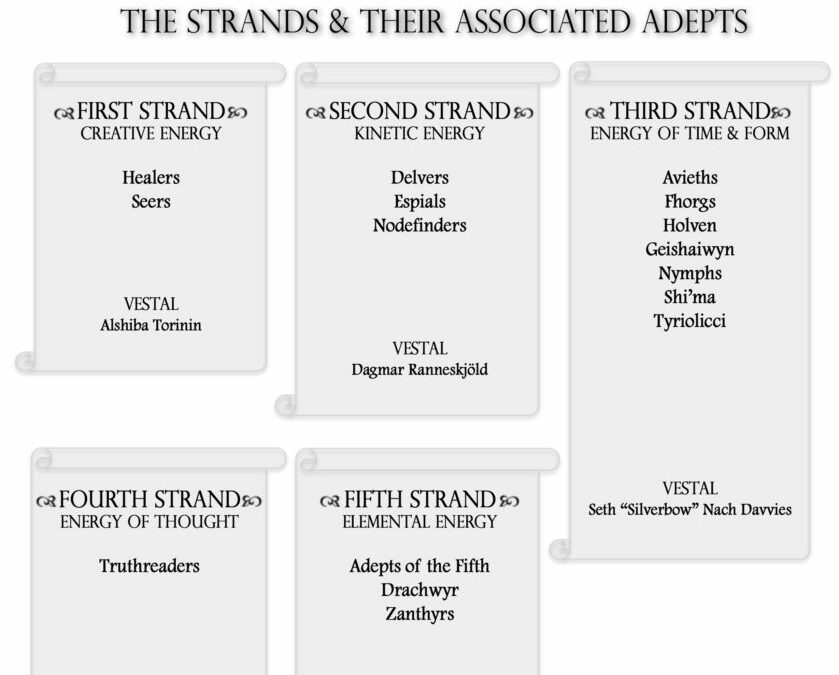 The Strands of Elae and Their Associated Adepts